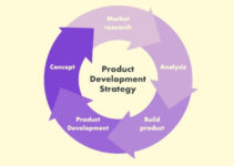 What is a Product Development Strategy?