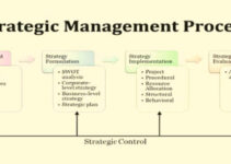 What is a Strategic Management Process?