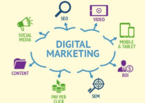 What is Digital Marketing? Types/Advantages