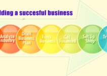 How to Make a Successful Business