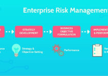 What is Enterprise Risk Management? Importance/Component/Benefits